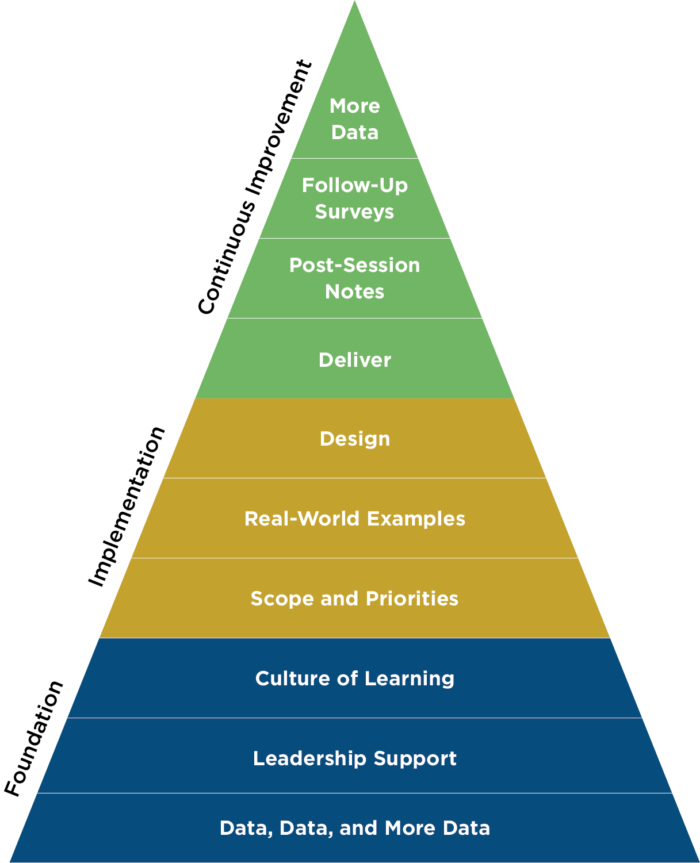 A model for developing writer training for staff writers
